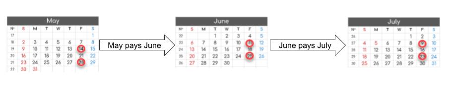 three calendar months, each pointing the next