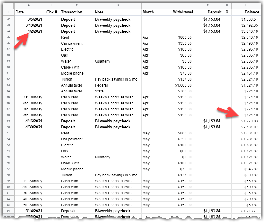 google sheet - a Front loaded tracker showing the assignment of the extra check to a April and the balance going black